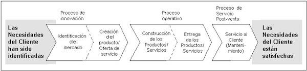 Cadena de valor procesos