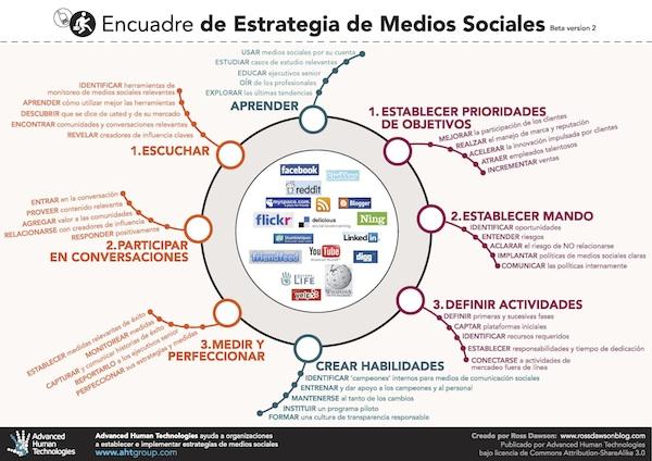 Estrategia de Medios Sociales