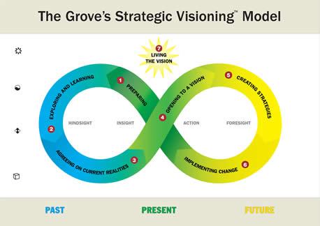 Modelo de Visión Estratégica