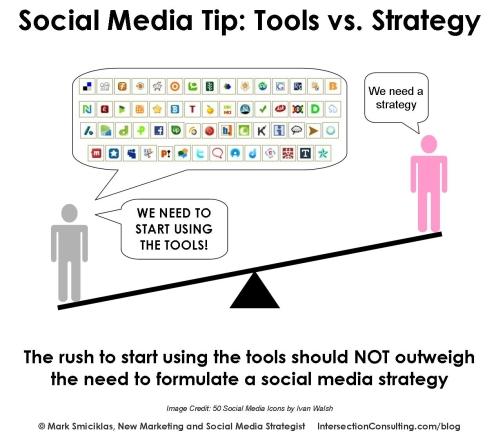 Social Media vs Estrategia